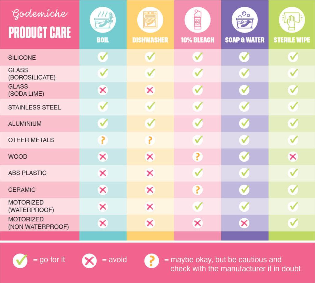 Godemiche-product-care-table-multicolour
